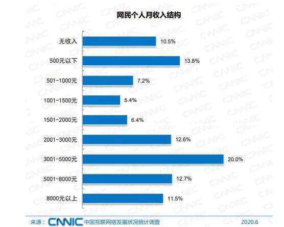 "CNNIC报告:ä¸-国网民çaç′9.4äo¿ 月收å…¥1000元以下占æˉ""21% CNNIC 微新闻 第1å¼"